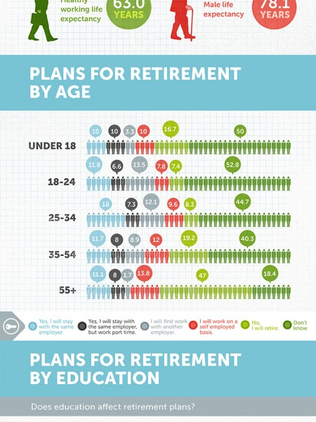 information on retirement jobs